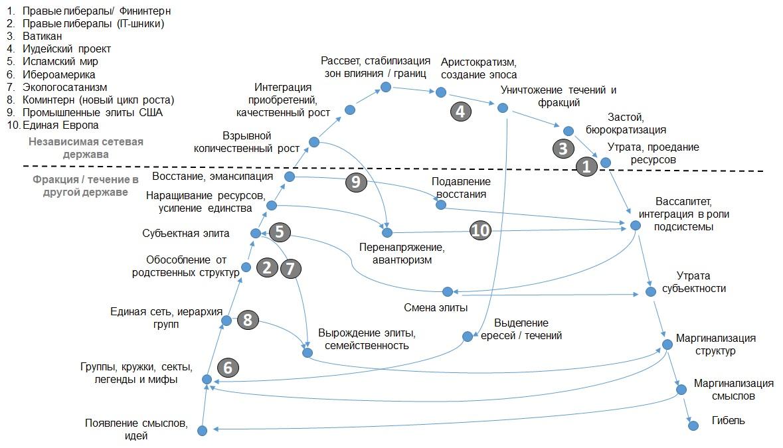 Жизненный цикл сетевых держав / геостратегических игроков