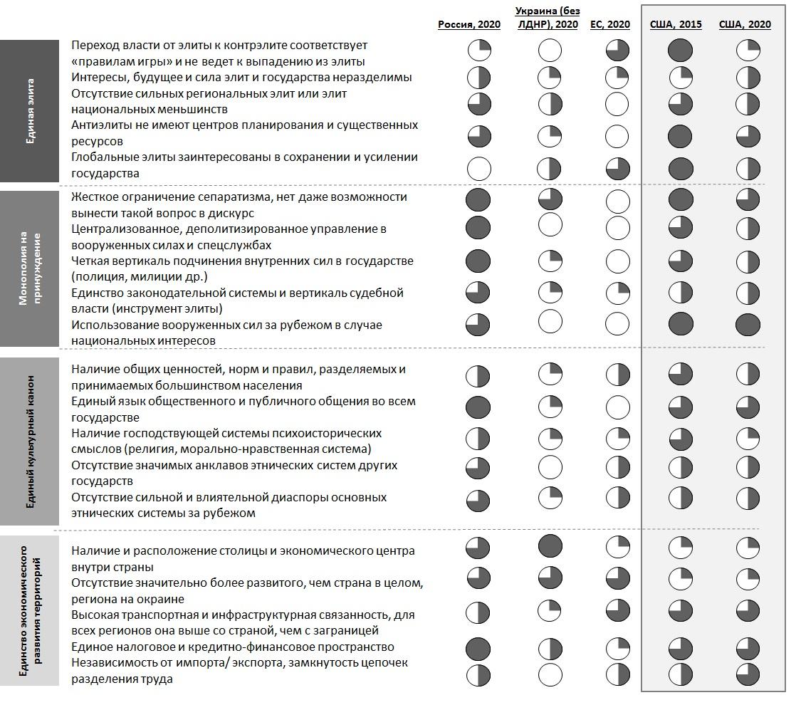 Критерии устойчивости отдельных стран