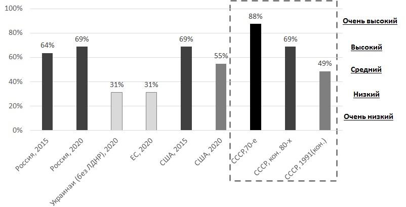 Примеры индекса устойчивости стран