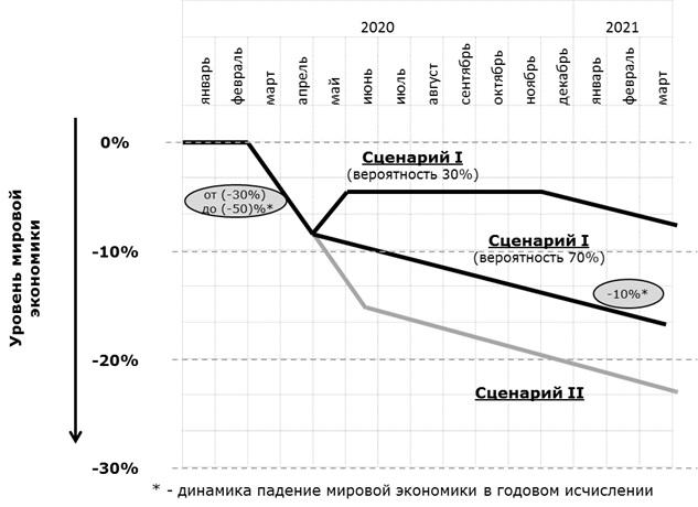 Динамика падения мировой экономики