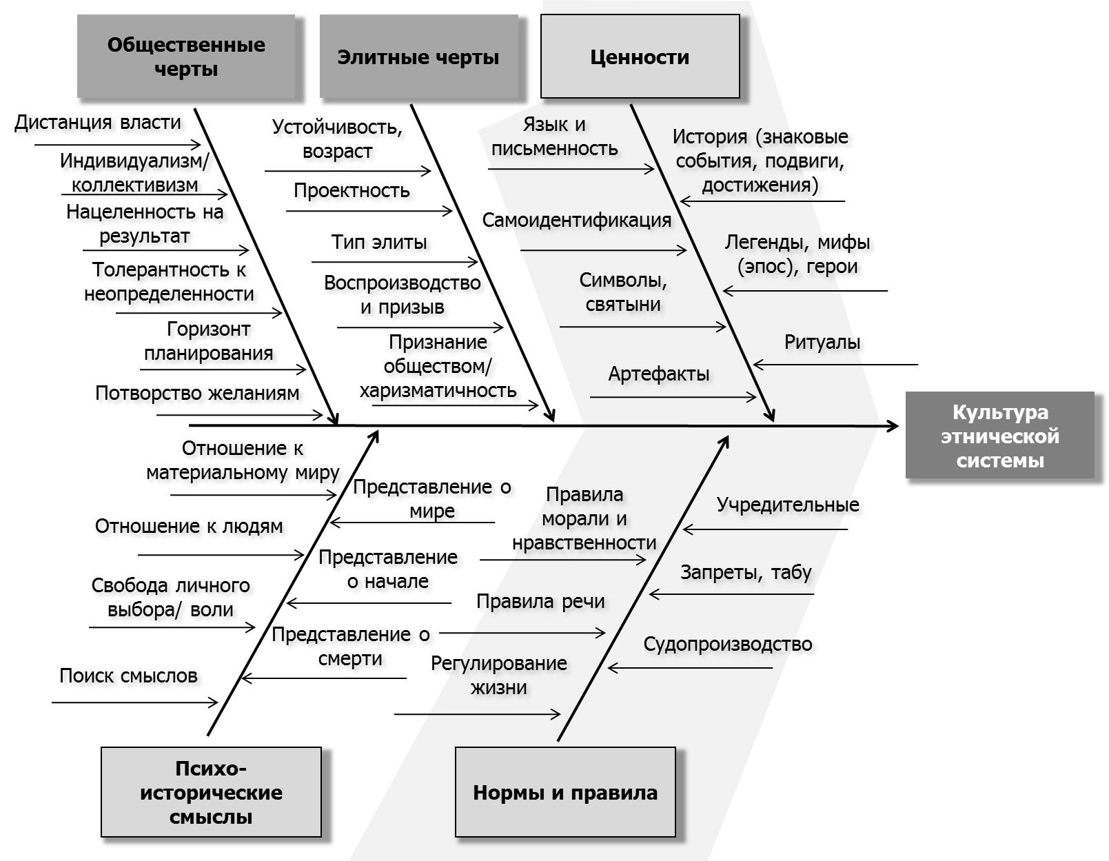 Структура культуры этнической системы