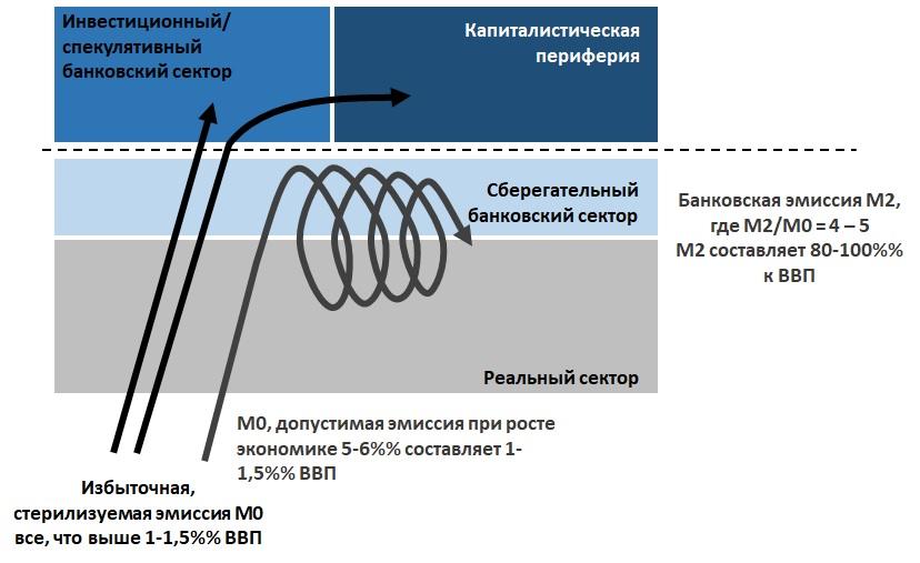 Модель монетарных потоков развитого мира до 2019 года