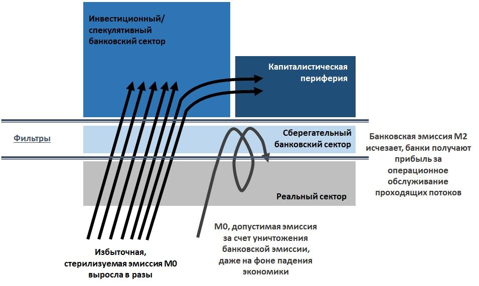 Модель монетарных потоков развитого мира в 2020-2021 гг.