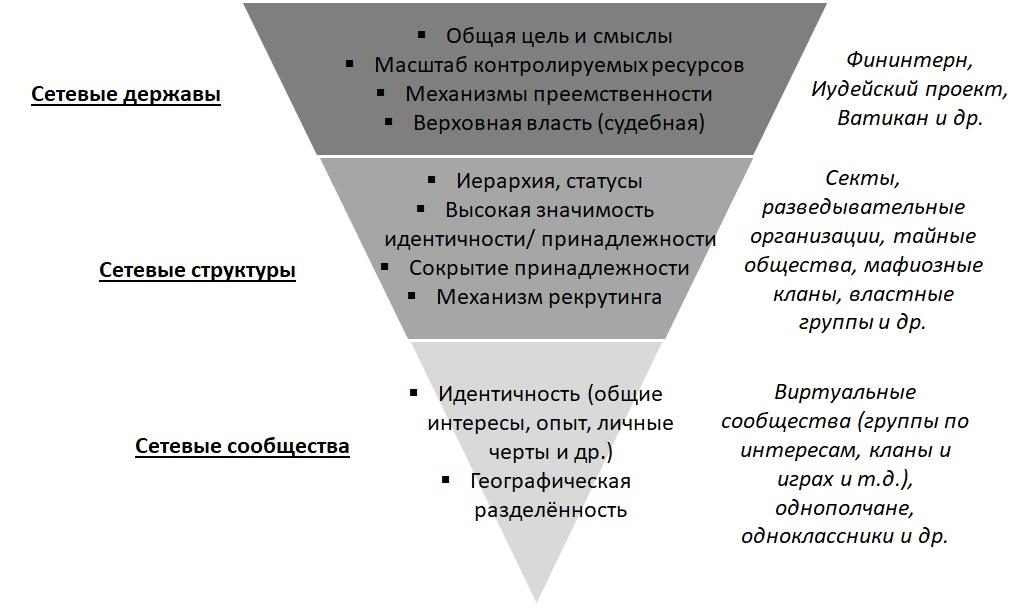 Сетевые сообщества, структуры и державы