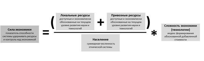 Формула силы экономики