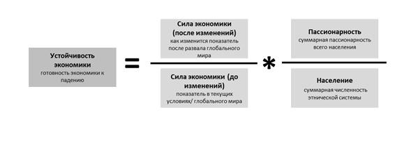 Устойчивость экономики