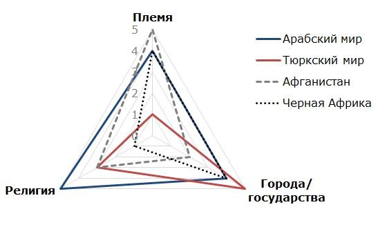 Значимость племенных структур отдельных народов